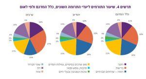 תרומות יחידים בישראל- ממצאי רבעון ינואר- מרץ 2019